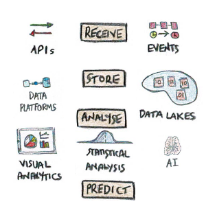 Data Engineering - Receive, Store, Analyse, Predict
