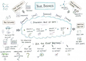 Data Strategy Your Business