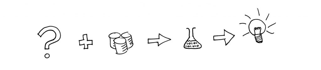 This is data science - questions + data --> experiments --> understanding