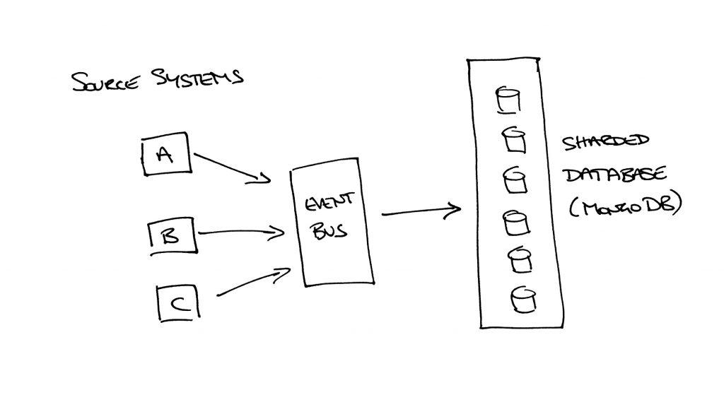 The main elements of the big data solution - Apache Kafka and MongoDB
