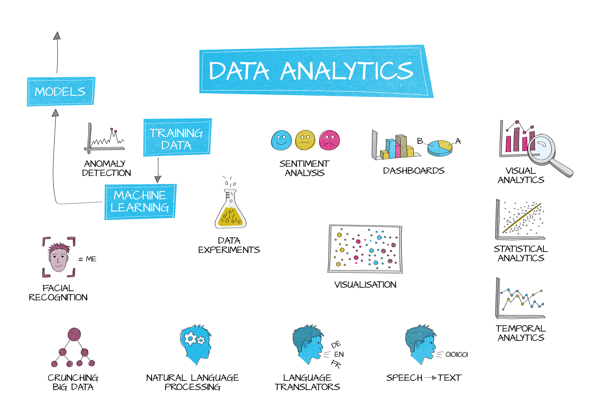 345 Data Analytics Diagram