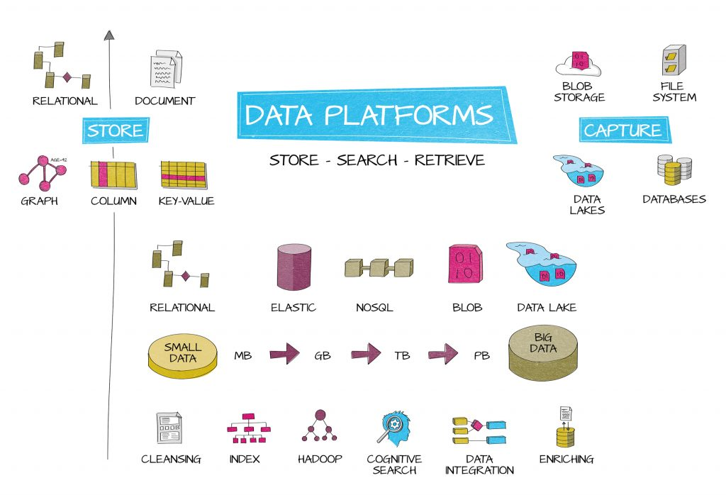 345 Data Platforms Diagram