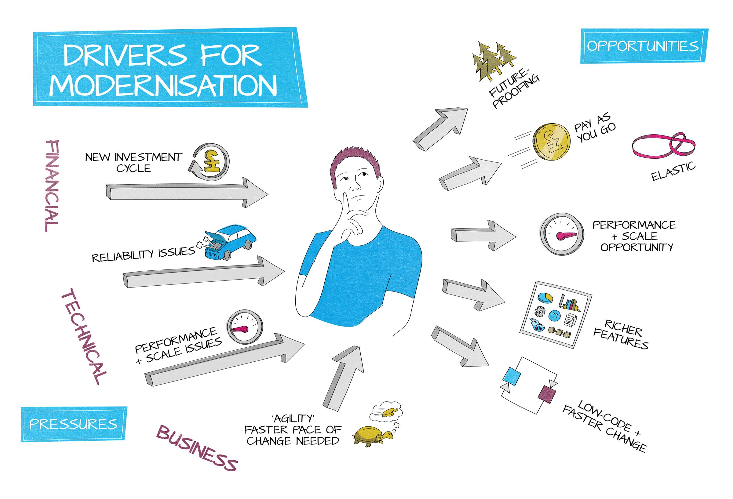 345 Drivers for integration modernisation
