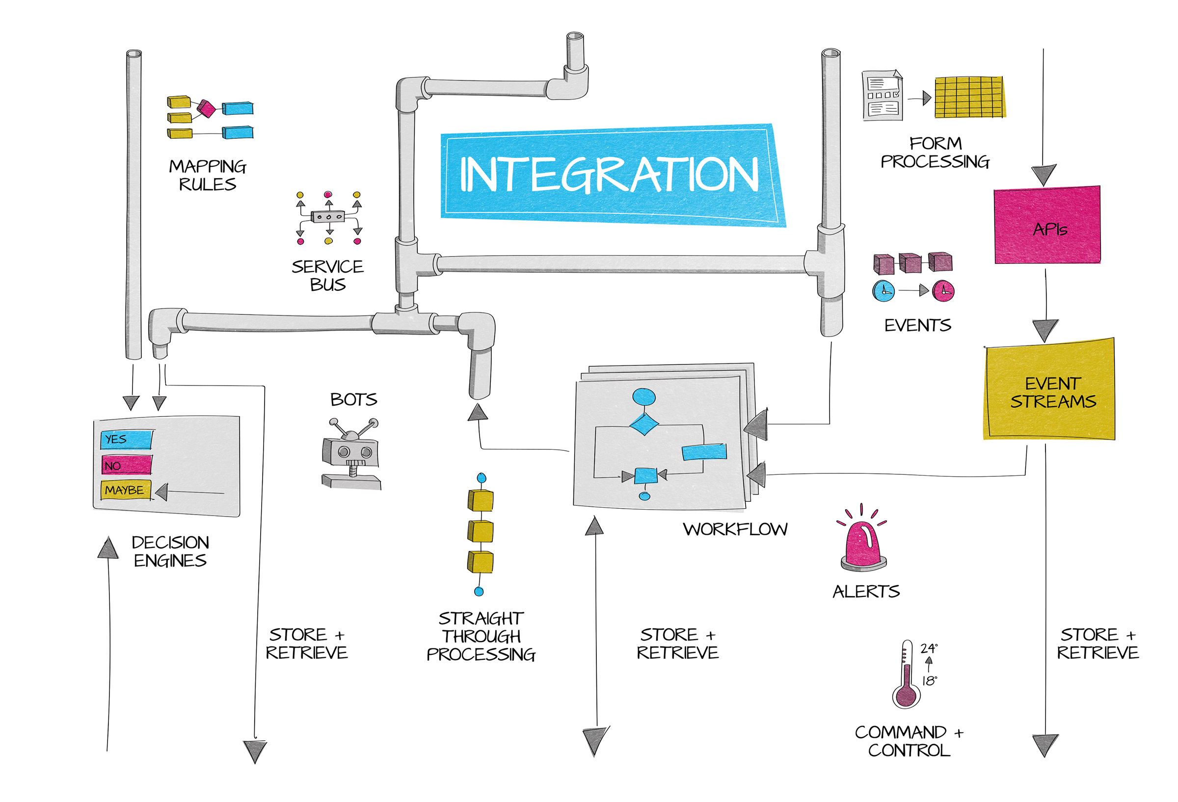 345 Integration Diagram