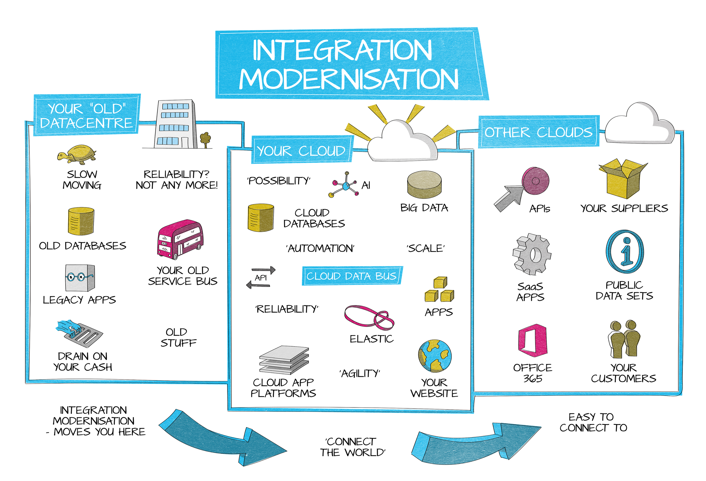 Introduction to Integration Modernisation