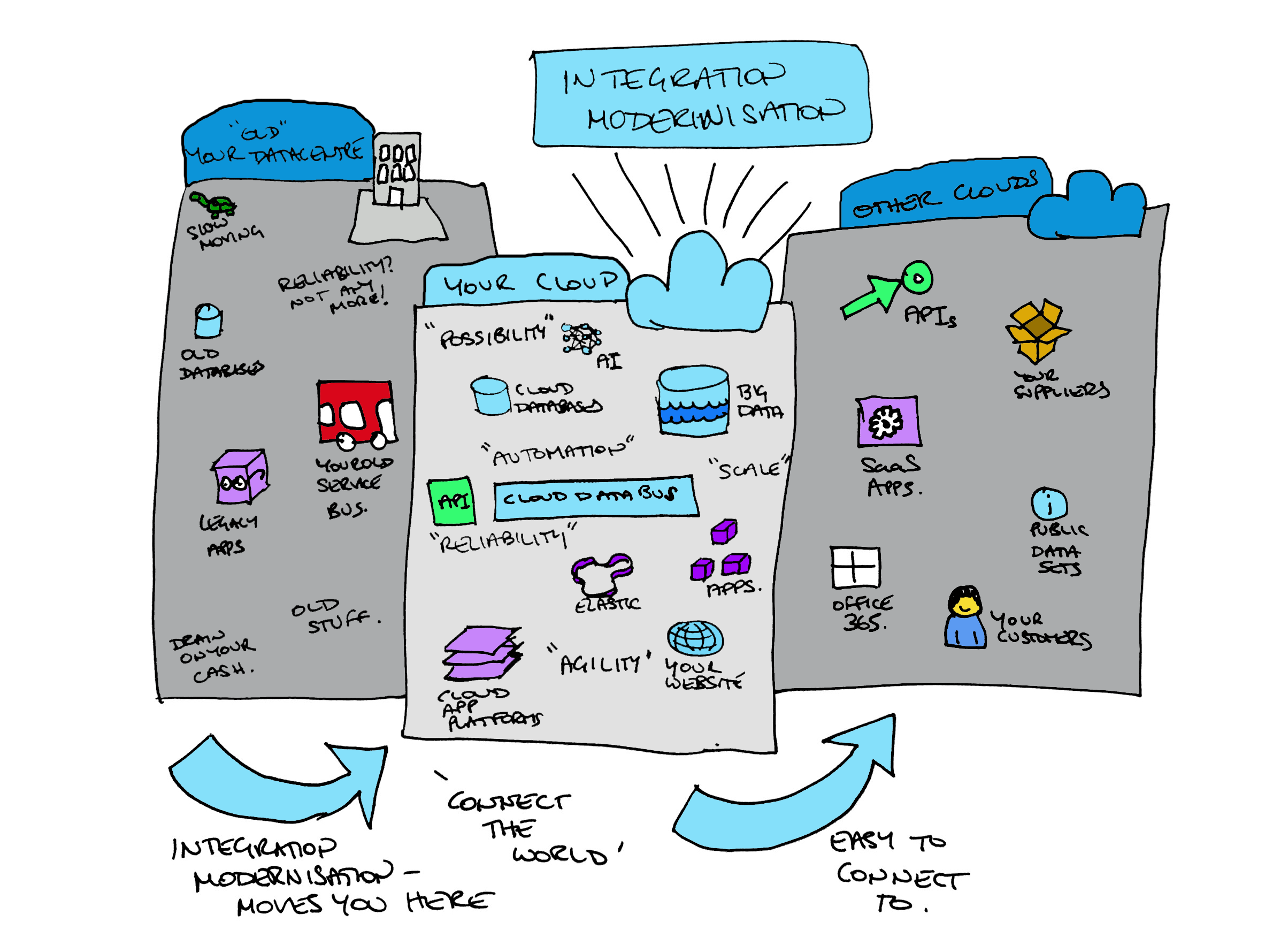 Integration Modernisation Drawing