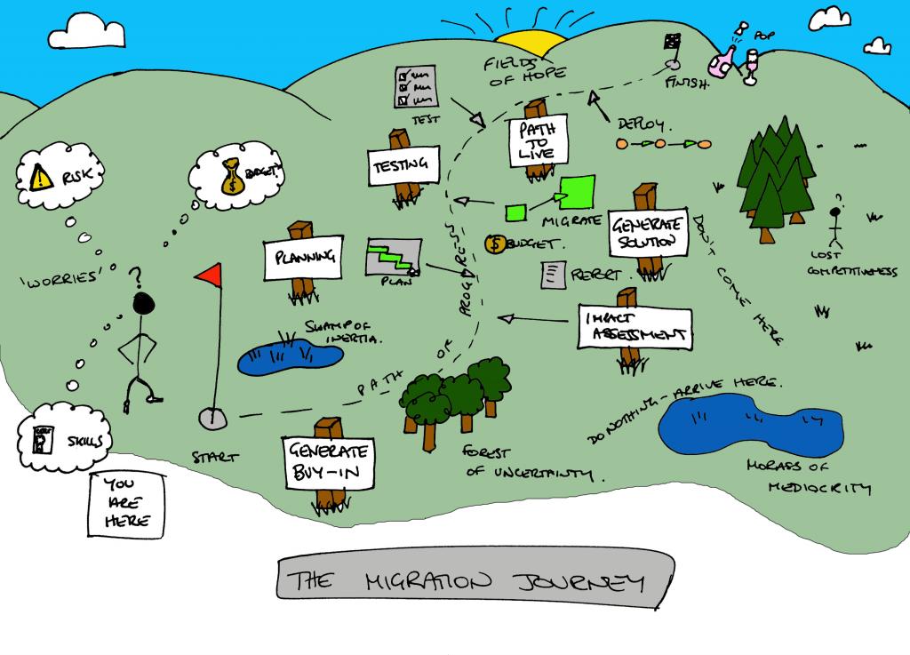 Integration Modernisation Journey Picture