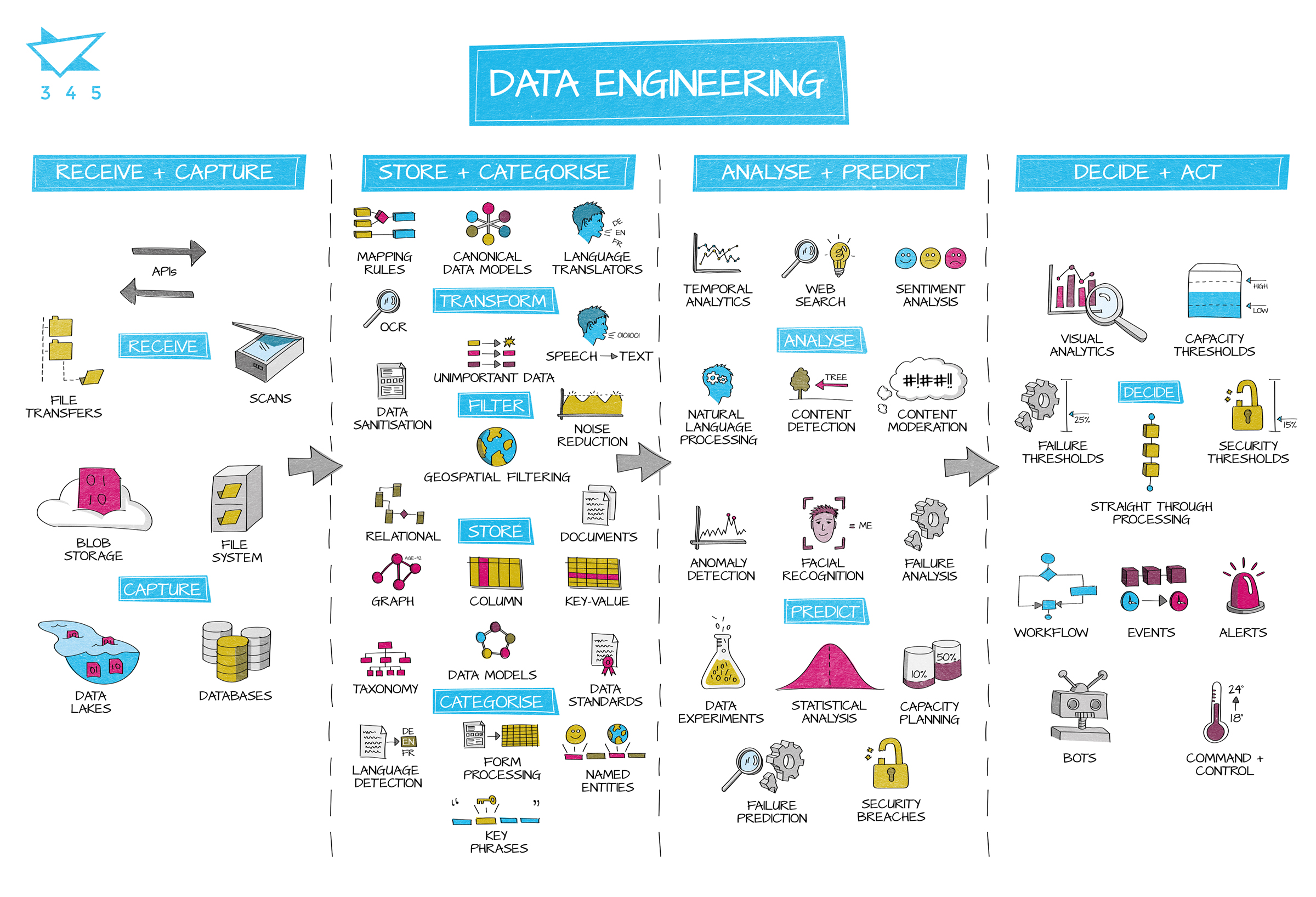 345 Data Engineering Diagram