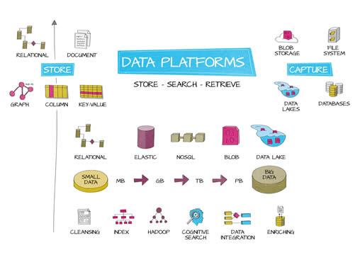 345 Data Platforms Diagram