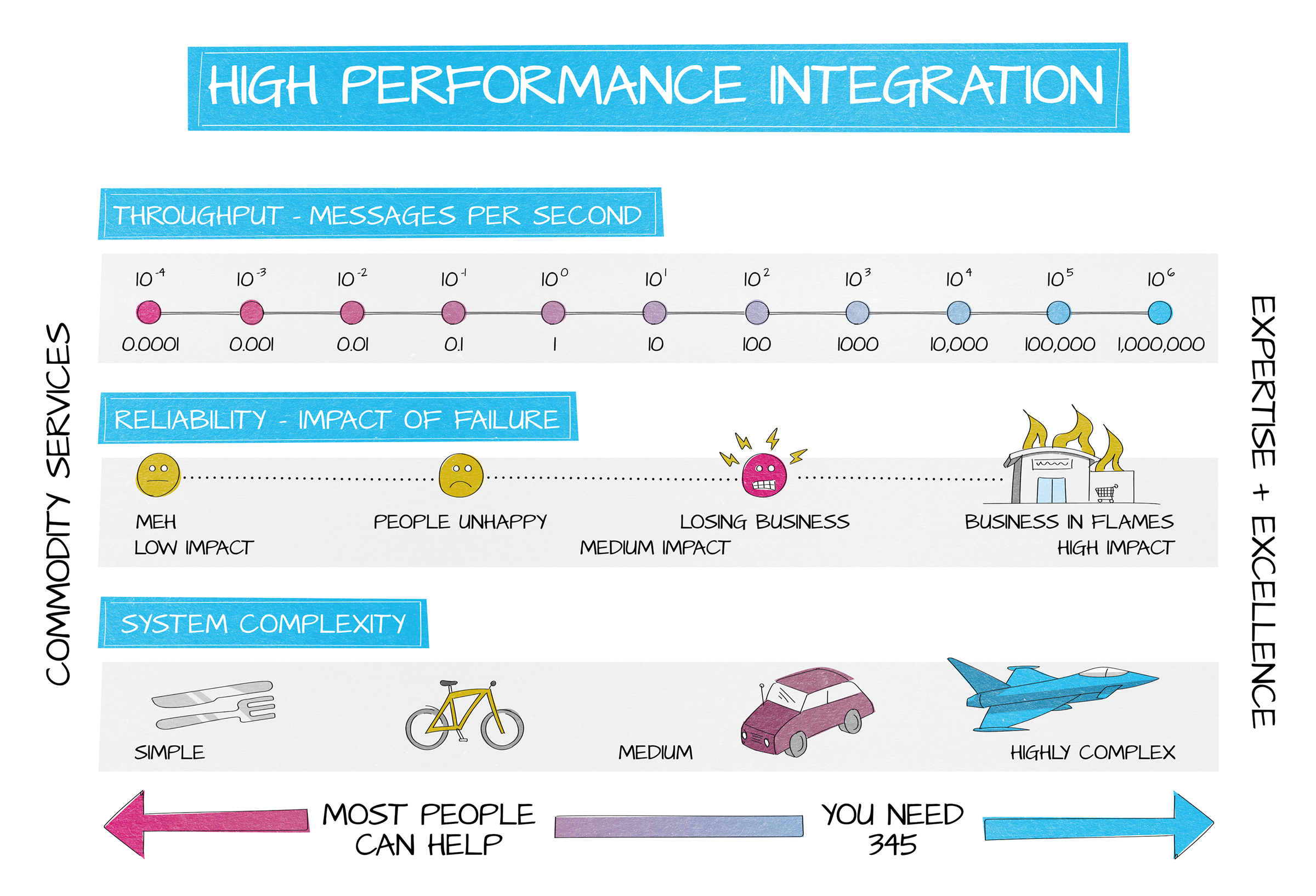 345 High performance integration - why you need us