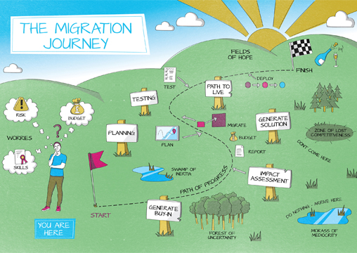 The Migration Journey Picture