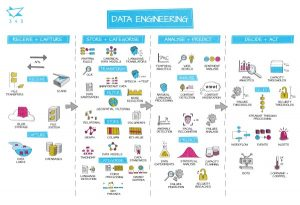 345 Data Engineering