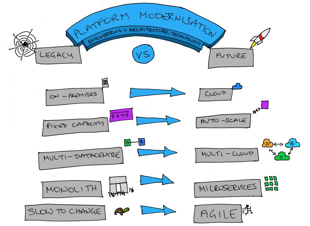 Platform Modernisation