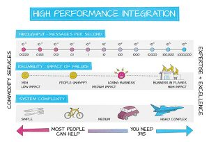 High Performance Integration