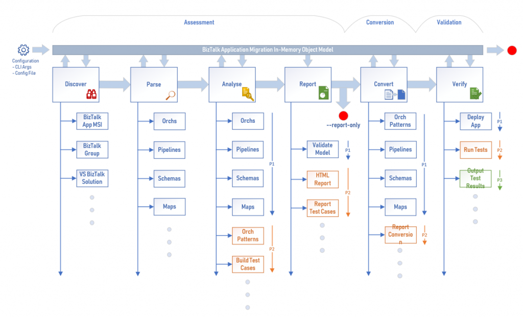 Biztalk Migration Object Model