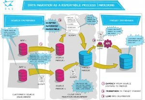 Data migration as a repeatable process