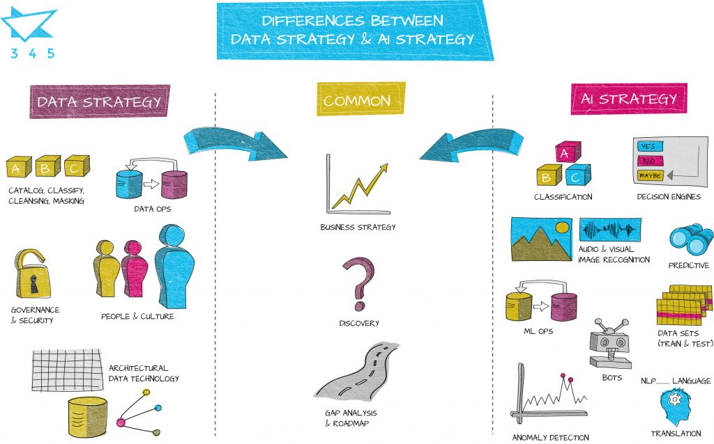 Differences between data strategy and AI strategy
