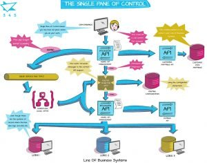 The Single Pane of Control - 345 Technology