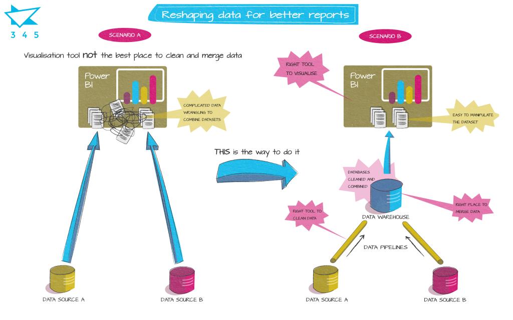 reshaping data better reports